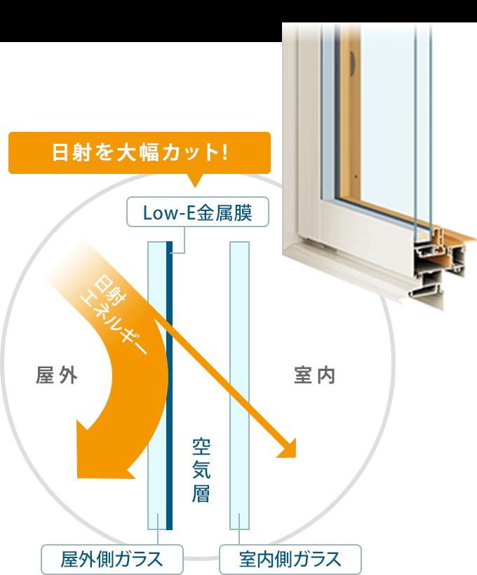アルミ樹脂複合サッシ+Low-Eガラス